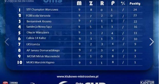 Pierwsze miejsce w eliminacjach Klubowych Mistrzostw Polski rocznika 2008